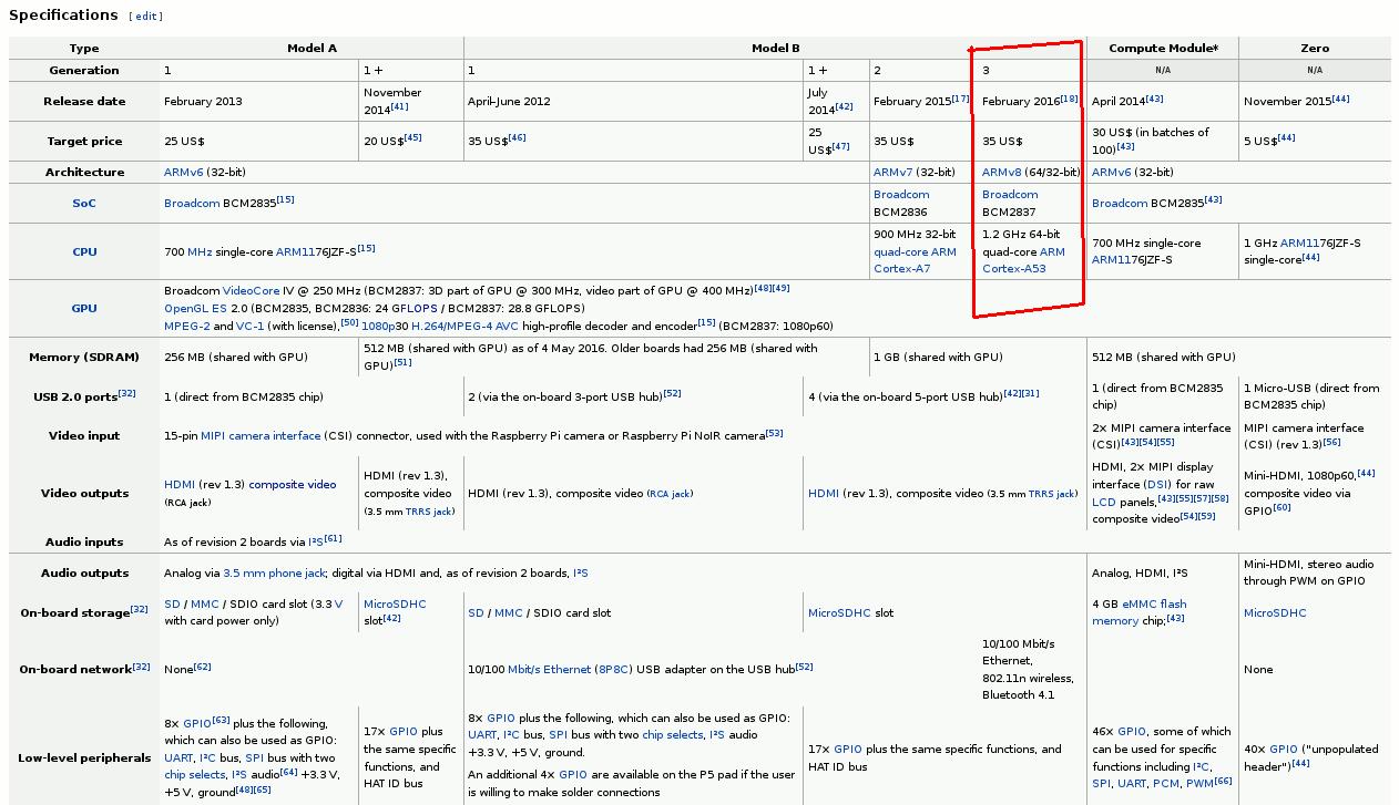 PiBUS - A Raspberry Pi-BMW Interface Board